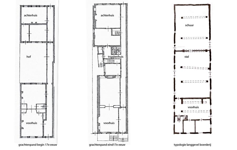 typologisch onderzoek Longhouse